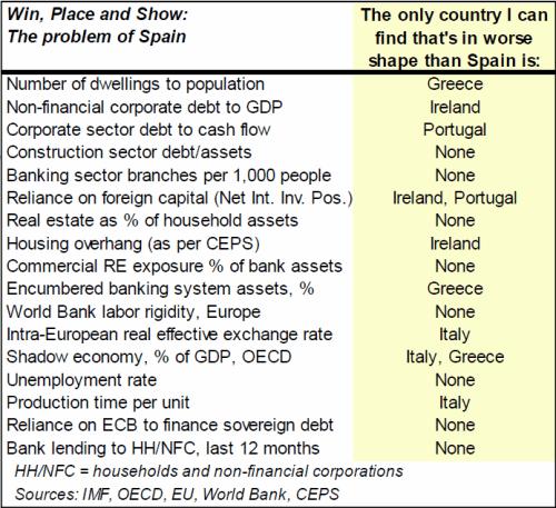 Comparaison Espagne / reste du monde, avril 2012, JPMorgan