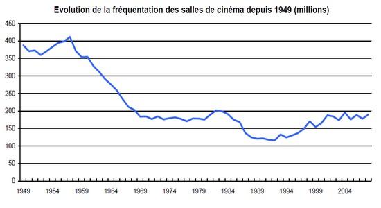 Evolution de la frequentation des salles cinema depuis 1949