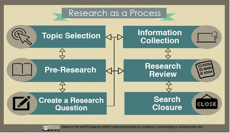 Research Plan - Research  Resources An Introduction - LibGuides at