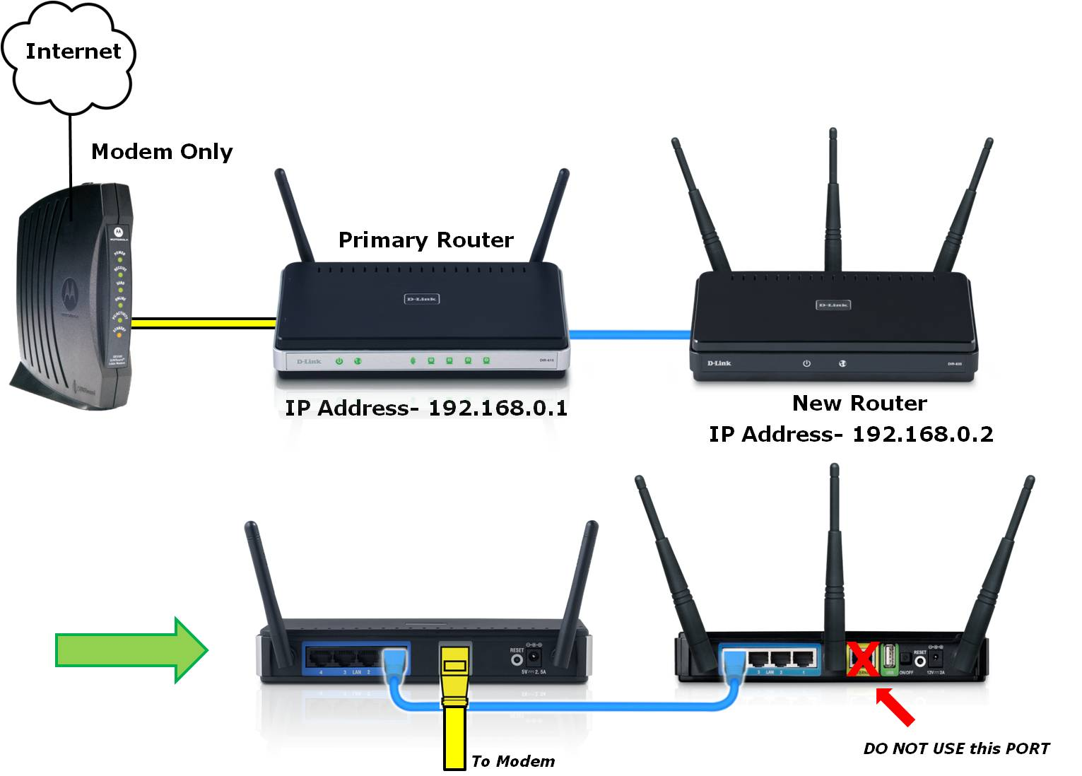 Internet Kabel Verlengen Connect Two Routers To The Same Network Haard Shah