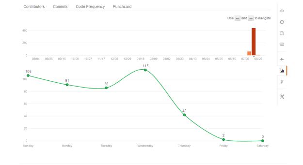 Графика за бройката commits на ден