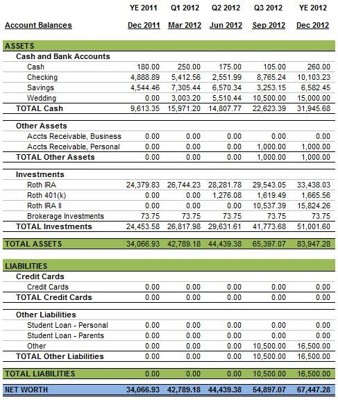 Personal Balance Sheet \u2013 December 2012