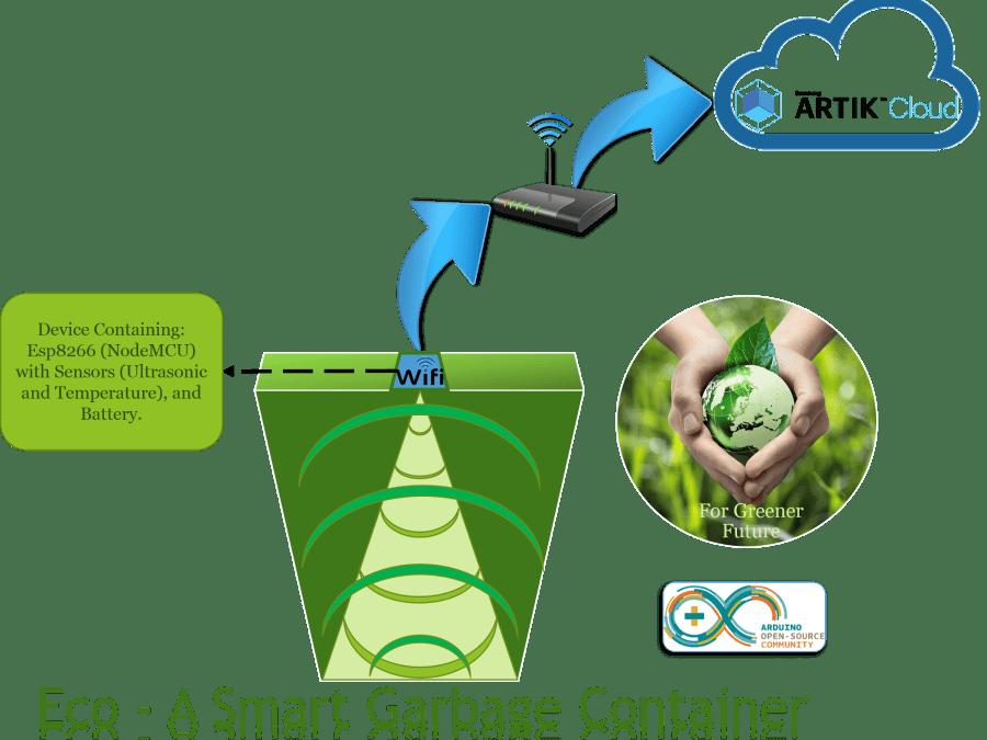 Eco A Smart Garbage Container Hacksterio