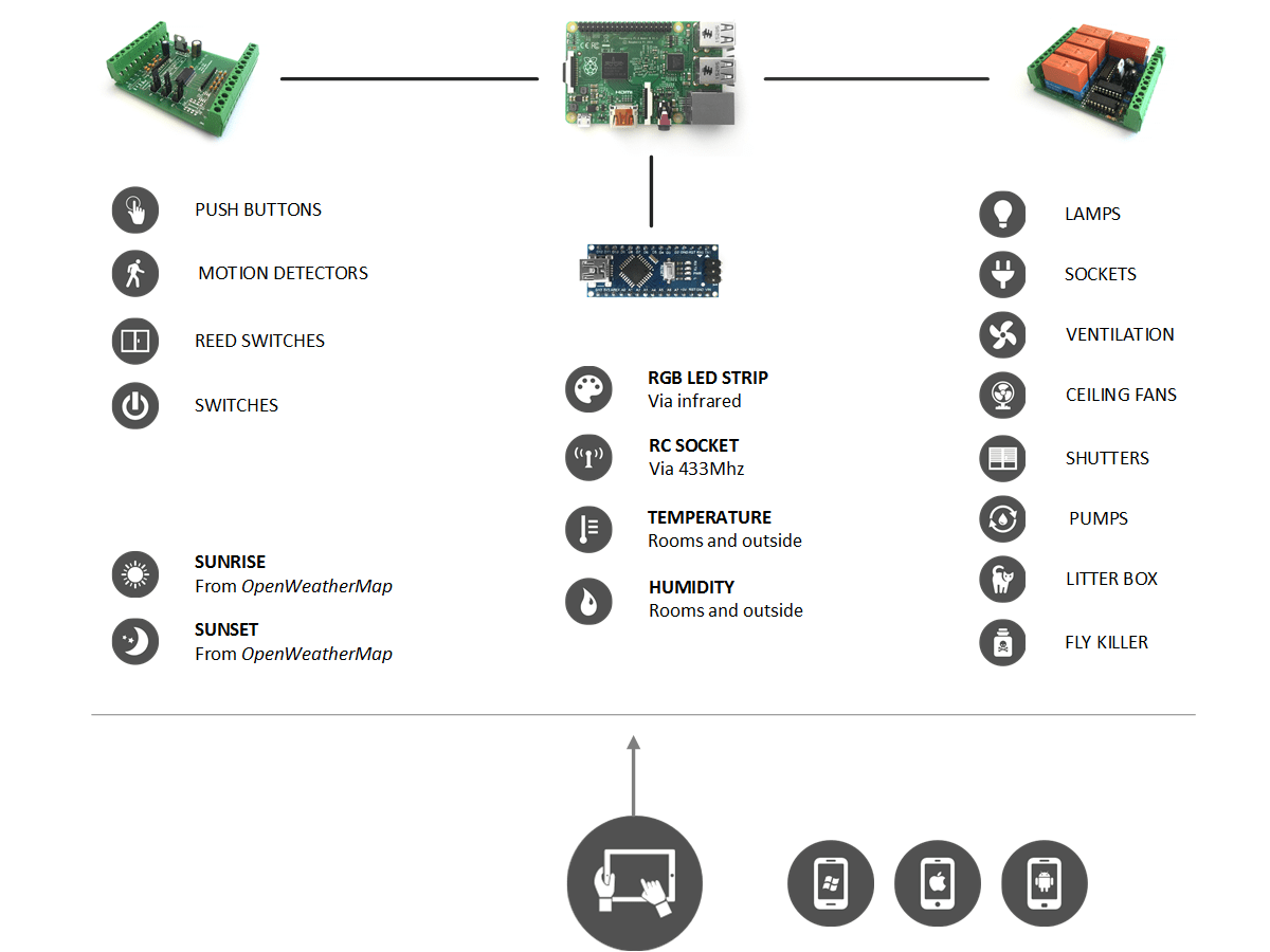 raspberry pi 3 model b block diagram