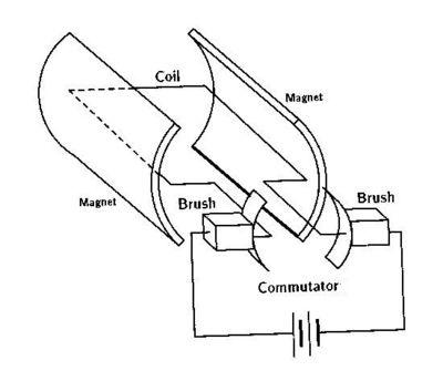dc motor diagram bbc bitesize