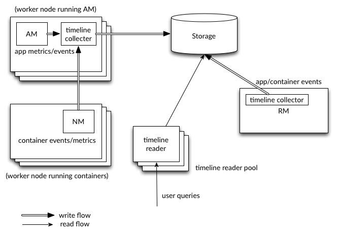 Apache Hadoop 291 \u2013 The YARN Timeline Service v2 - timeline pictures