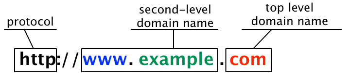 Domain Example