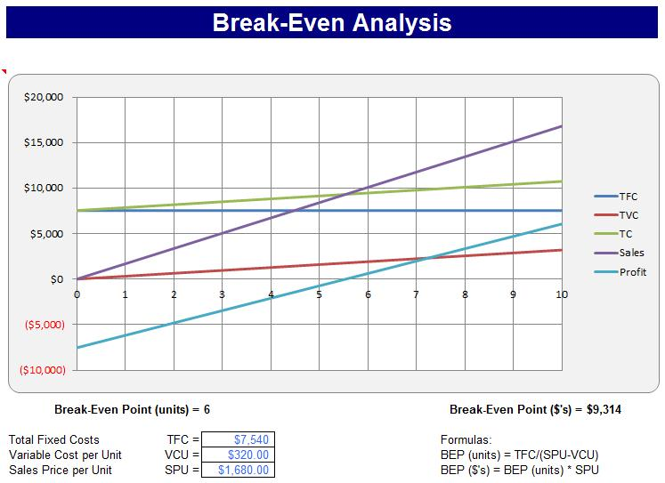 Break-even point \u2013 Business 101 that\u0027s often forgotten Halton