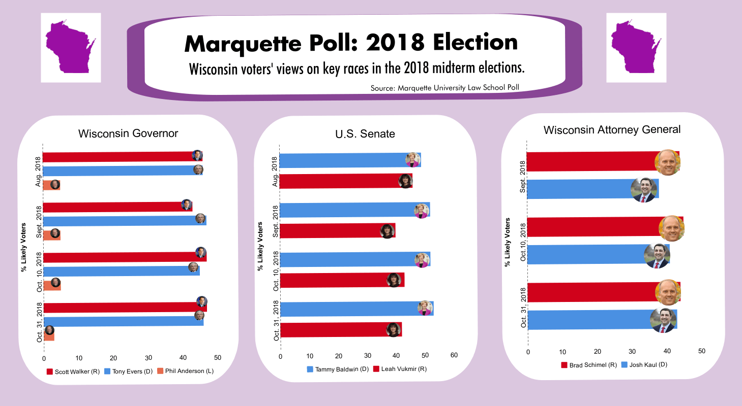 Election Poll Voters Split In Ag Gov Races Marquette Poll Hamilton