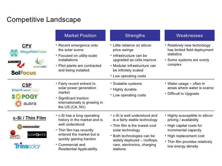 Competitive landscape template or how can you become better than - competitive market analysis