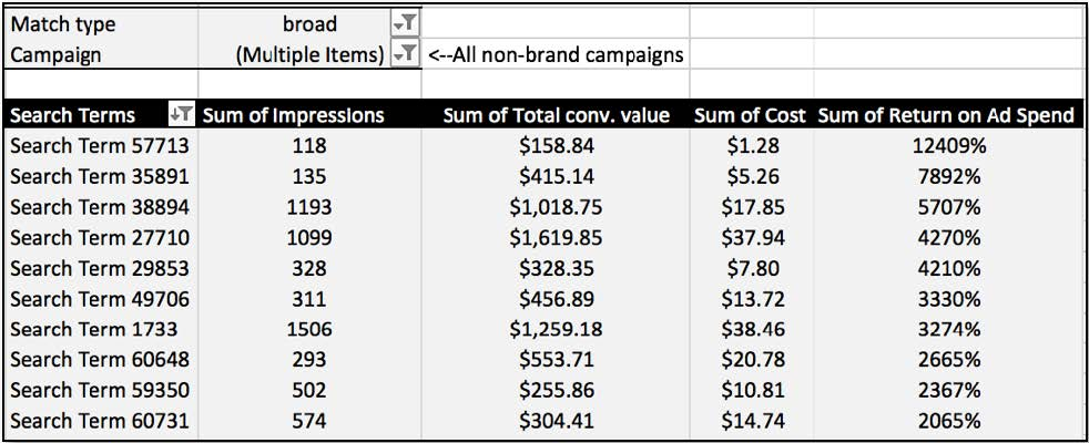 6 Pivot Table Examples to Increase Data Analysis Efficiency