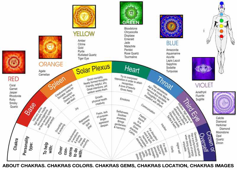 Best 25+ Chakra chart ideas on Pinterest 7 chakras, Chakra and - how to create a sign up sheet