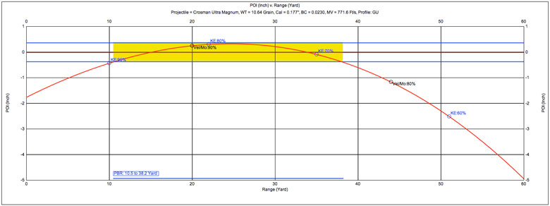Crosman Premier Ultra Magnum Pellets 105 Grain 177 Caliber Test Review