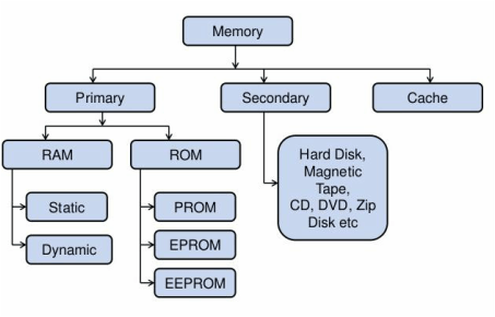 Memory Unit 20 Hardware And Software Technologies For