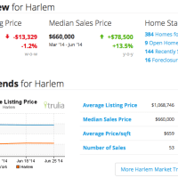 Harlem Real Estate Market Update