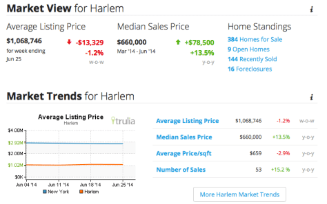 harlem real estate market