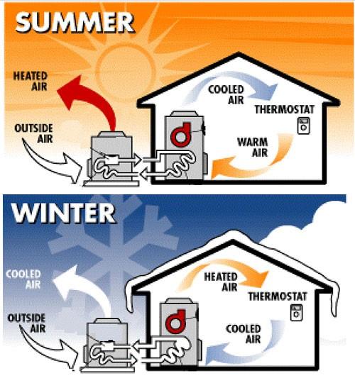 heat pump diagram?fit=500%2C540 heat pumps harris boyz heating and air conditioning heat pump diagram at reclaimingppi.co