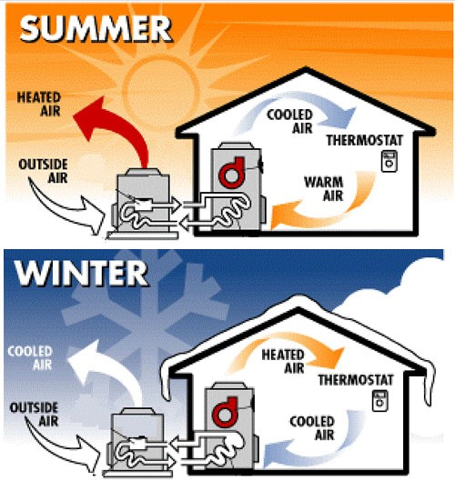 Ductless Heat Pump Diagram