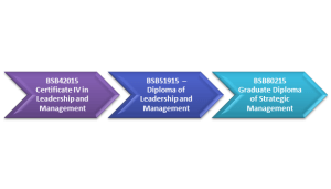 Leadership and Management Pathway
