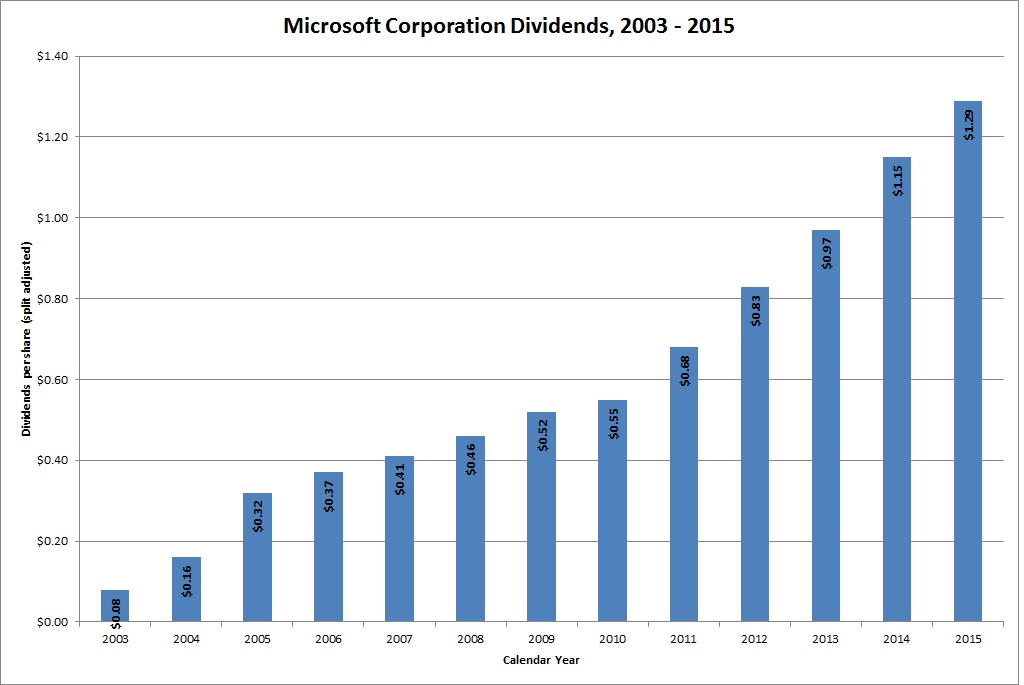 ms dividend - Kordurmoorddiner