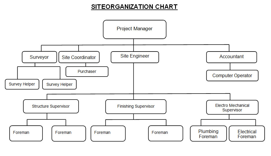 Organization Chart \u2013 Hasas Construction - project organization chart