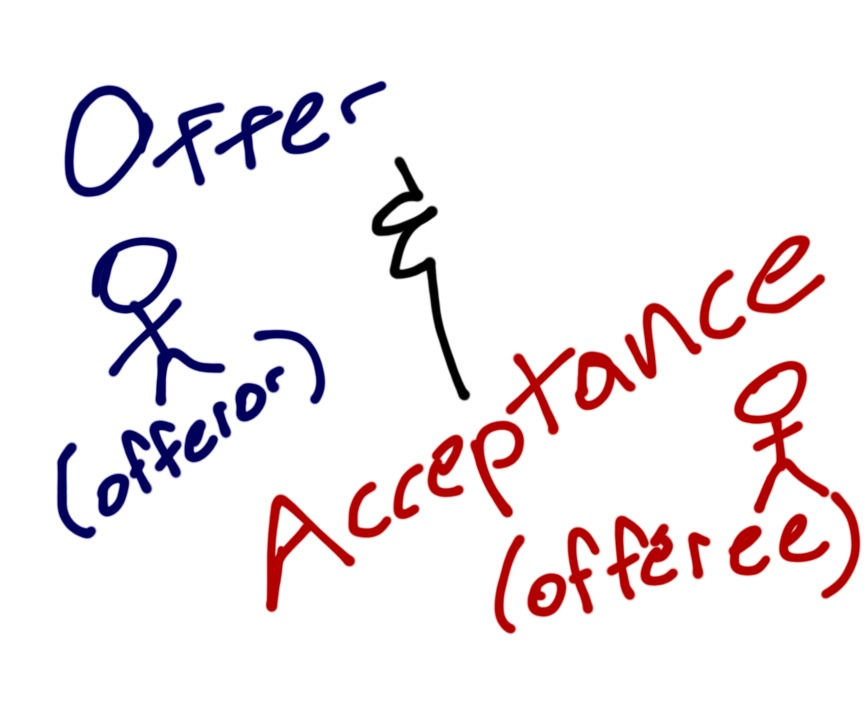 Draw the Law What is an Offer? The Blawg of Ryan K Hew, Attorney - acceptance of offer