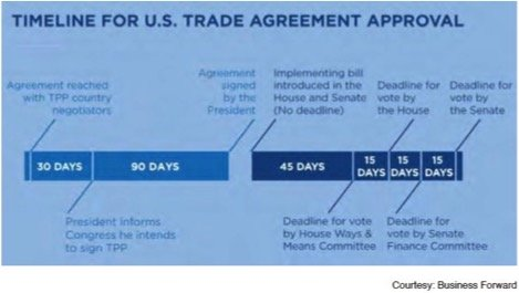 TPP Clarity on the US Timeline - Hawaii Pacific Export Council