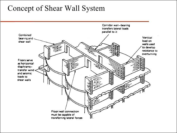Wood shear wall design example Hawk Haven