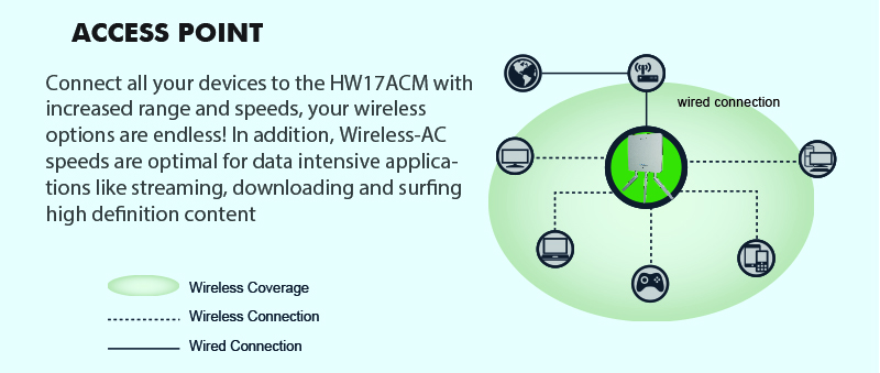 HW17ACM - Wireless AC1750 Access Point PoE - Home WiFi/Repeater