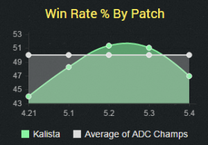 kalistawinrate5.4