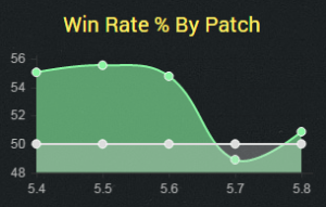 blitz5.8winrate
