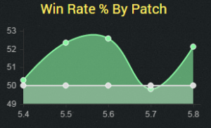 morde5.8winrate