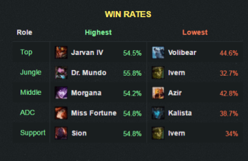 6-20winrate