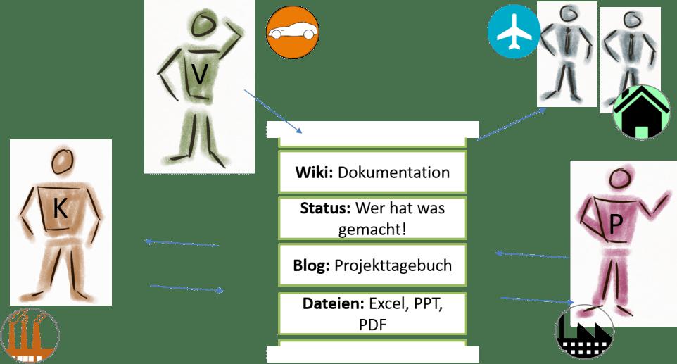 projektcommunity