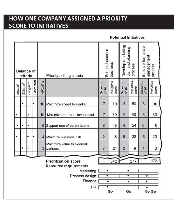 Which Initiatives Should You Implement? - project prioritization template