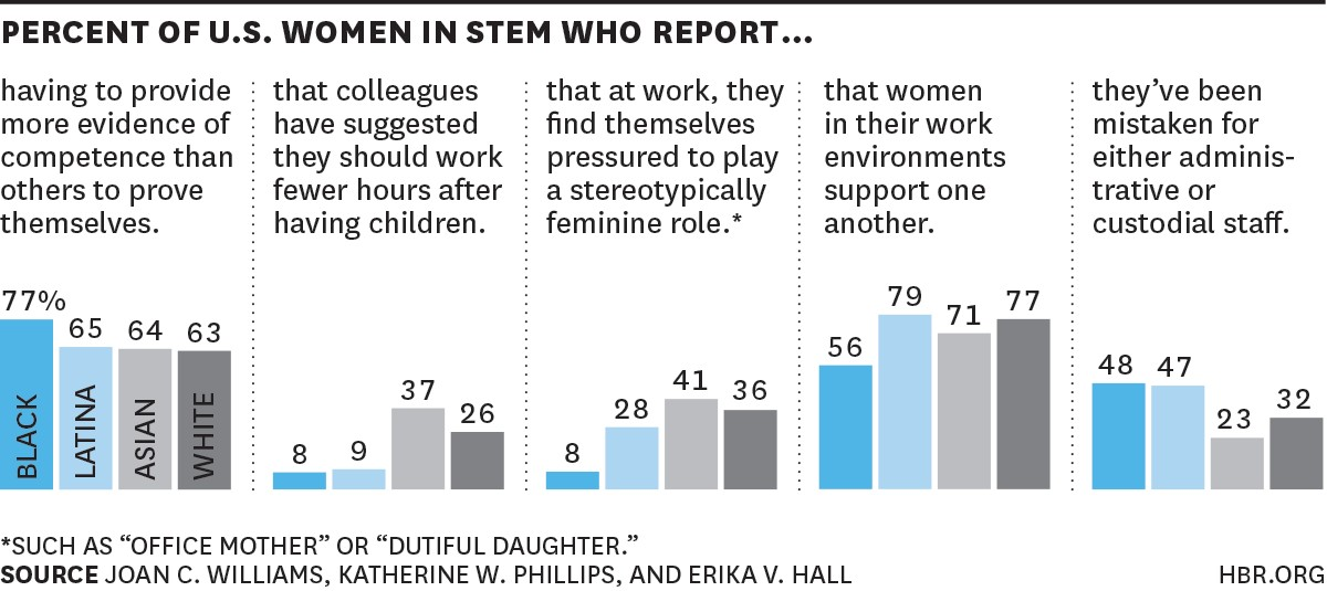 The 5 Biases Pushing Women Out of STEM