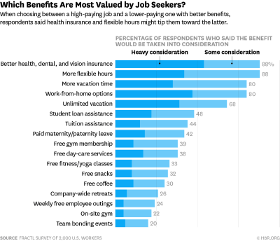 The Most Desirable Employee Benefits