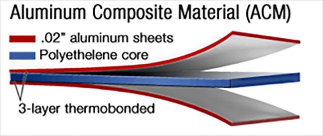 ACM material detail