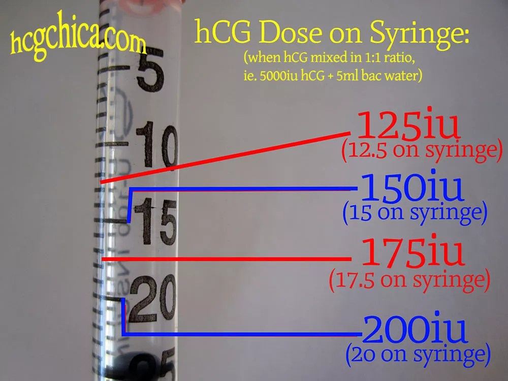 How I Find My Dose of HCG on an Injection Syringe