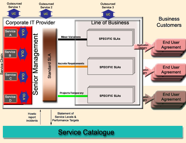 Service Level Management - business service level agreement