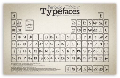 Iphone Wallpaper Chemistry Periodic Table Of Typefaces 4k Hd Desktop Wallpaper For
