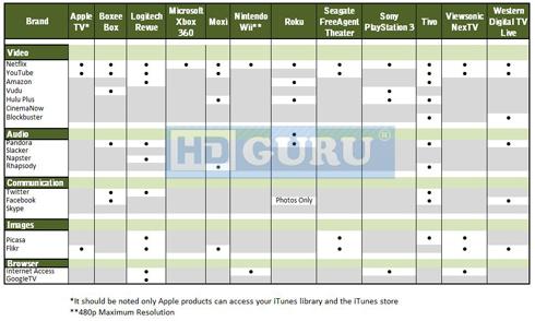 roku comparison chart - Ecosia