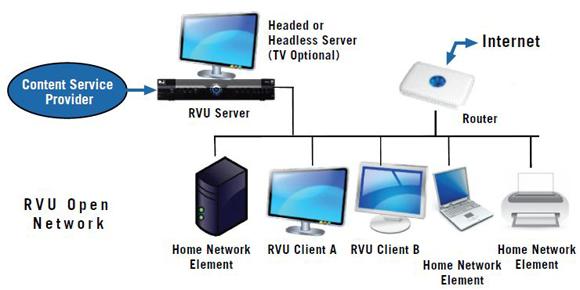 What is RVU? You\u0027ll want to know HD Guru