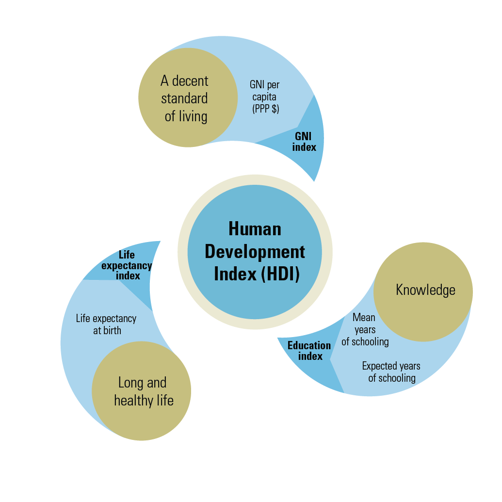 Image For Human Resources Social Development