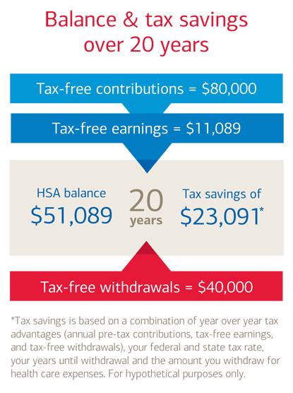 Tap Into The Triple Tax Benefits Of An HSA