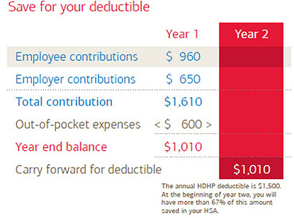 What is a High-Deductible Health Plan and How Does It Work?