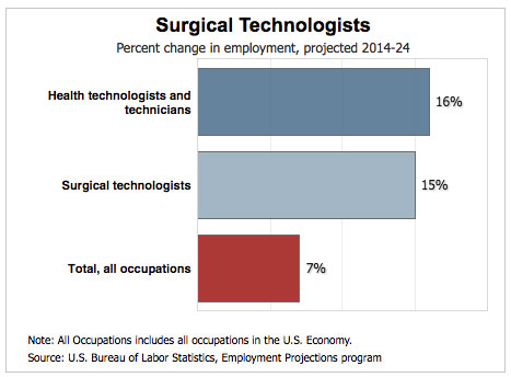 Surgical Tech Salary Guide 2017 - How Much Can They Make? - surgical tech job description