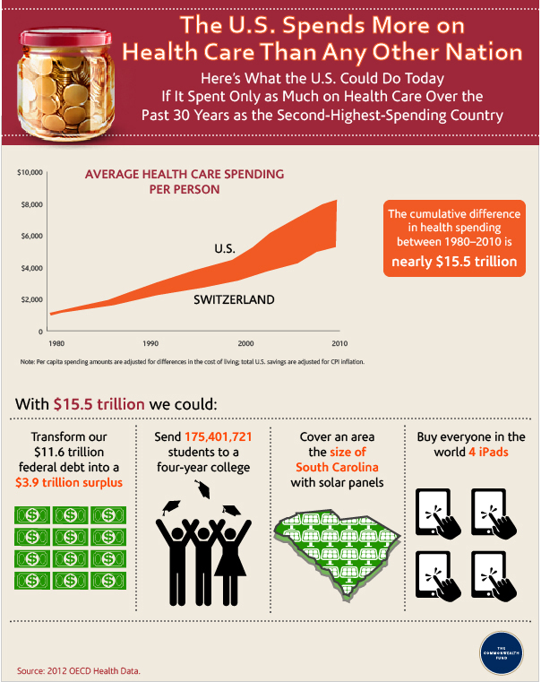 Icd Collections Infographic: U.s. Spends More On Healthcare Than Any Other