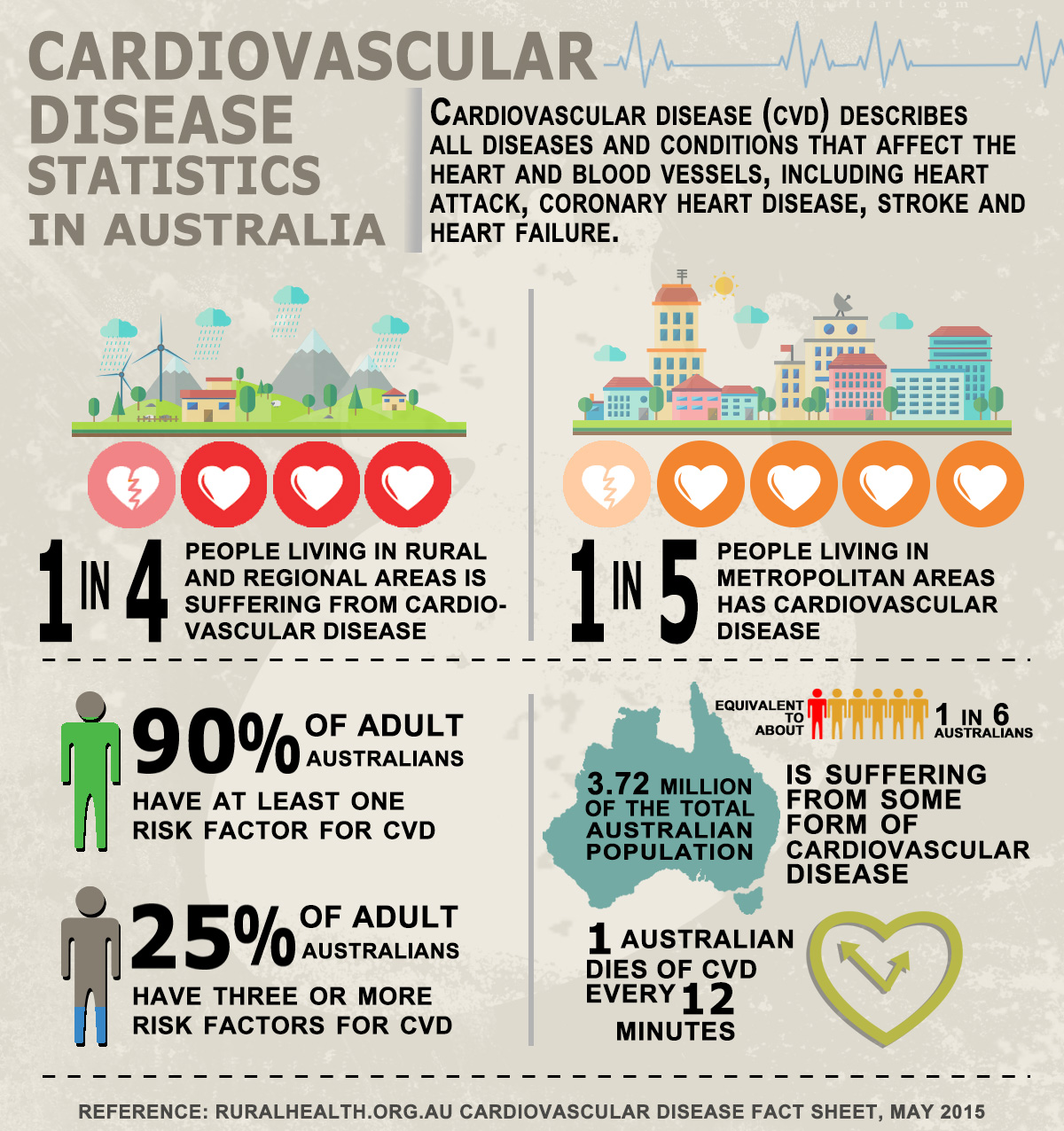 Prevalence Heart Disease Cardiovascular Disease In Australia Fact Sheet Health