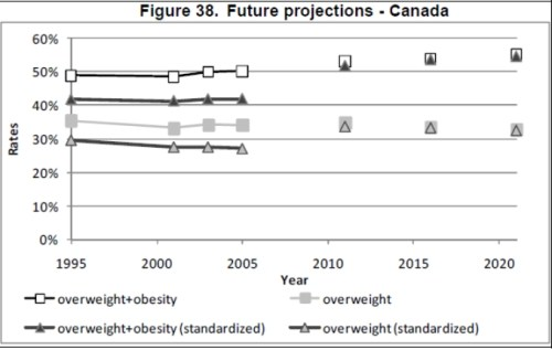 oecd obesity projections canada Future Trends in Global Obesity